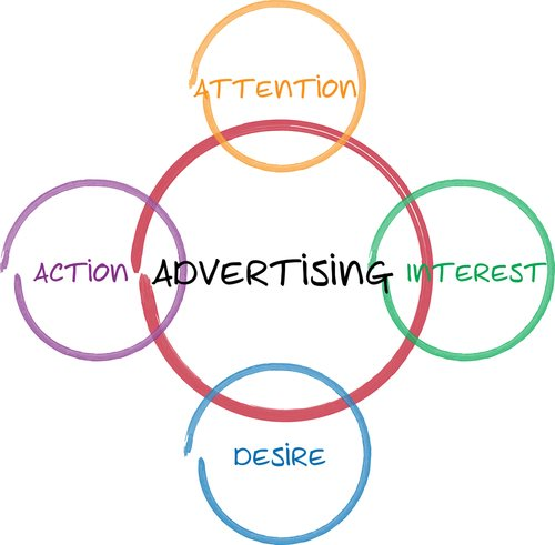 Understanding the Interactive Advertising Bureau