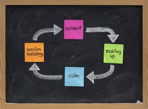 4 States of the 'Cycle of Violence' Study