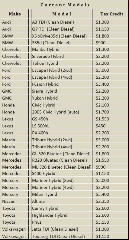Federal Car And Hybrid Tax Credit Details