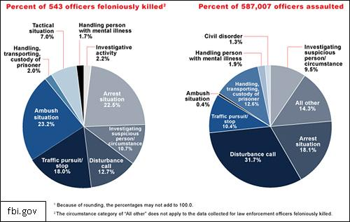 Statistics on Law Enforcement Officer Deaths Released