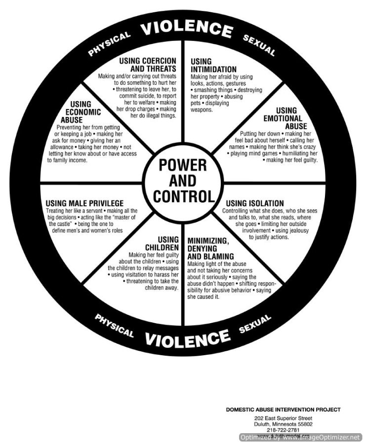 Visualizing the Dynamics of Abusive Relationships - The Power and Control Wheel