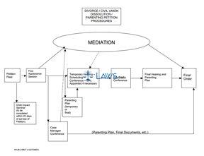 Mediation Chart